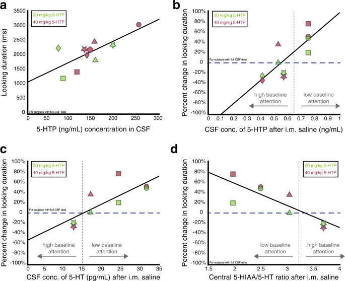 The effects of 5-hydroxytryptophan on attention and central