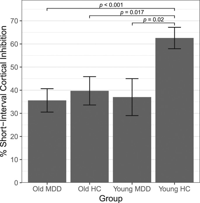 Reduced GABAergic cortical inhibition in aging and depression
