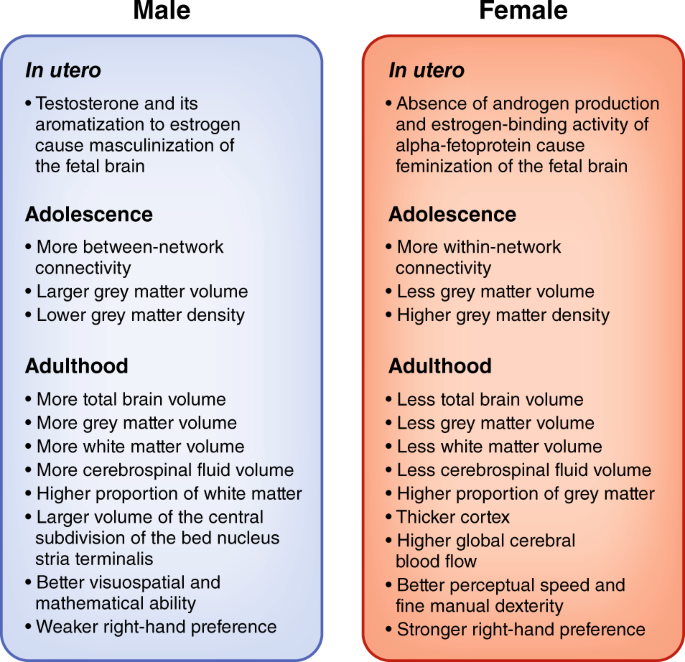 What has sex got to do with it? The role of hormones in the transgende