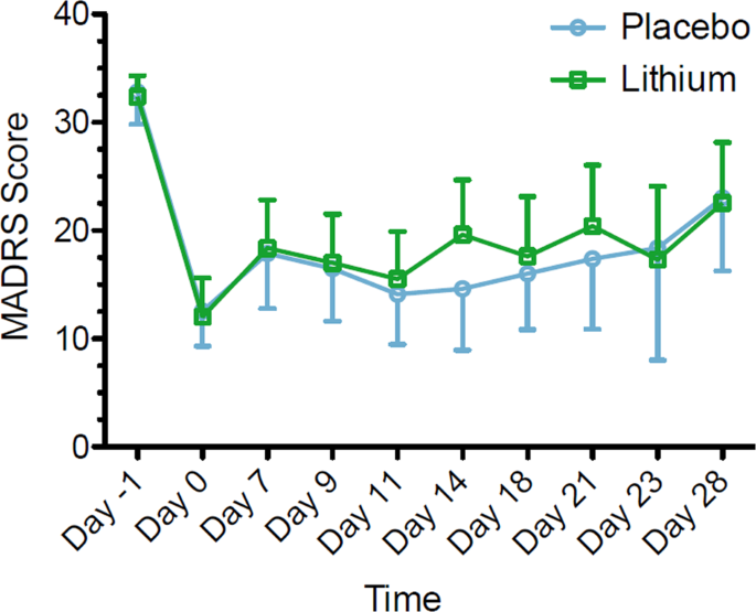 Lithium continuation therapy following ketamine in patients