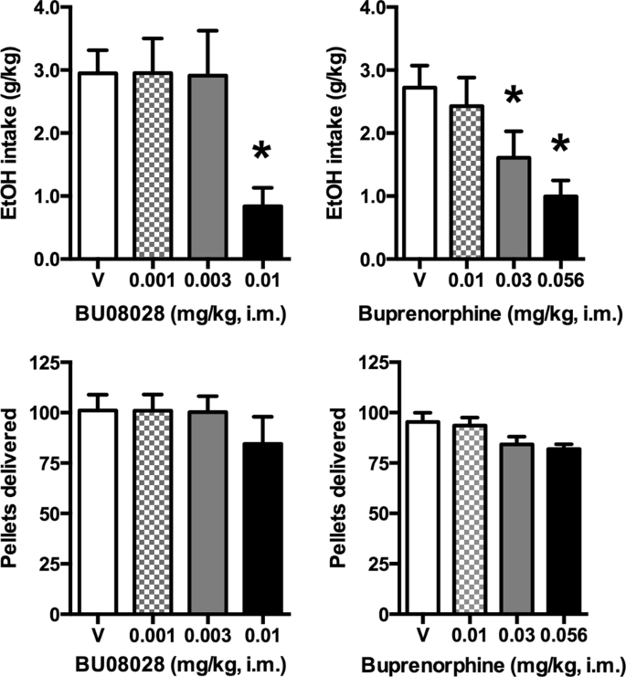 Effects of stimulation of mu opioid and nociceptin/orphanin