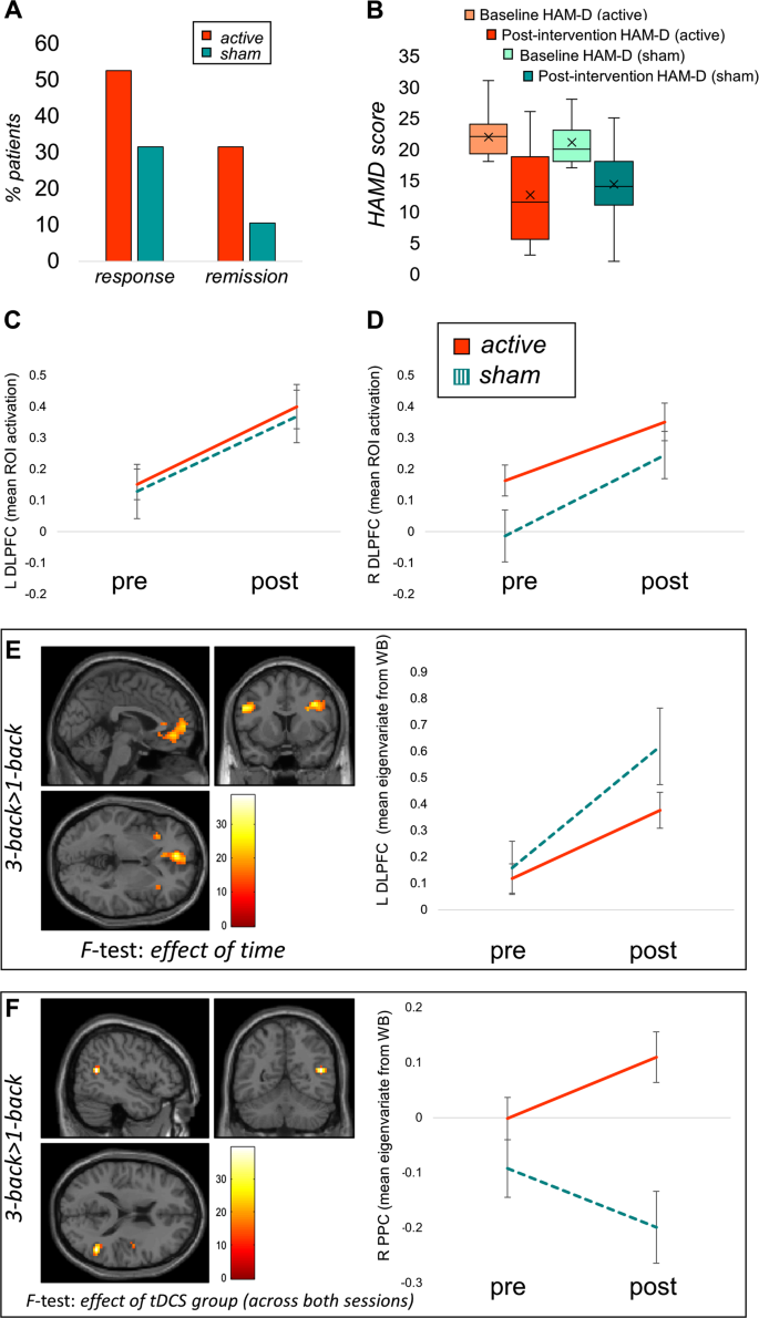 Neural predictors of treatment response to brain stimulation
