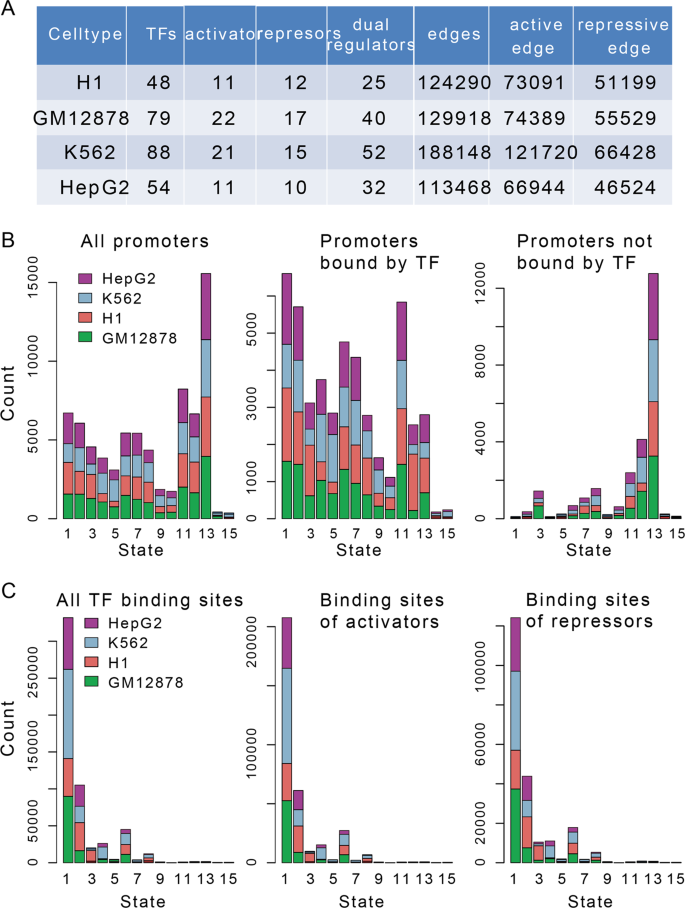 Identifying functions and prognostic biomarkers of network motifs mark
