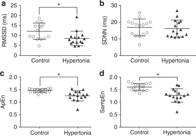 Heart rate variability alterations in infants with
