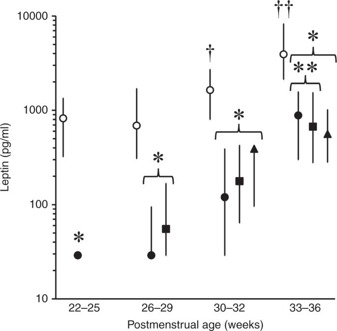 Origins of neonatal leptin deficiency in preterm infants