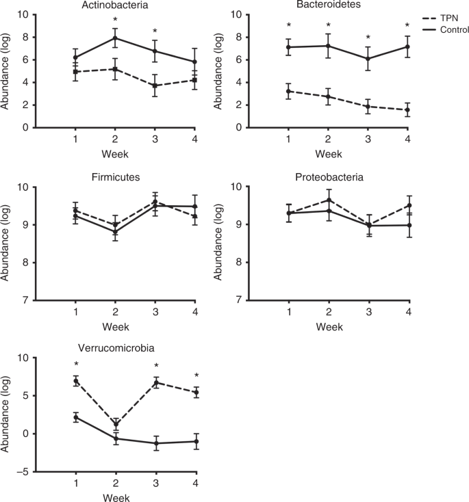 Longitudinal changes in the gut microbiome of infants on total