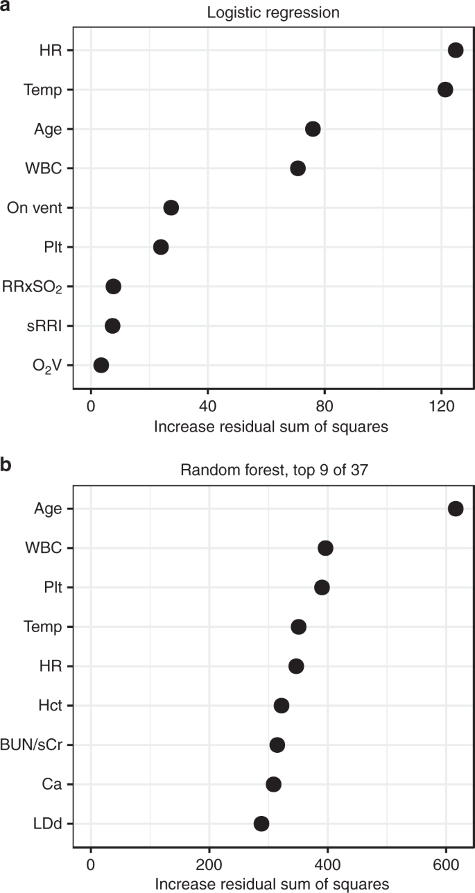 Predictive analytics in the pediatric intensive care unit for early  identification of sepsis: capturing the context of age | Pediatric Research