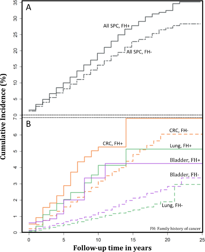 Impact Of Family History Of Cancer On Risk And Mortality Of Second Cancers In Patients With Prostate Cancer Prostate Cancer And Prostatic Diseases