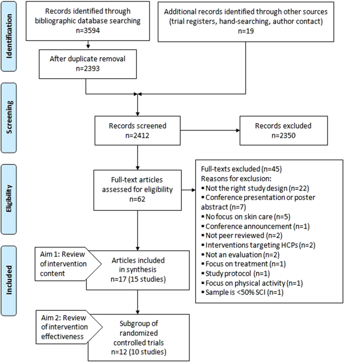 Self-management interventions for skin care in people with a