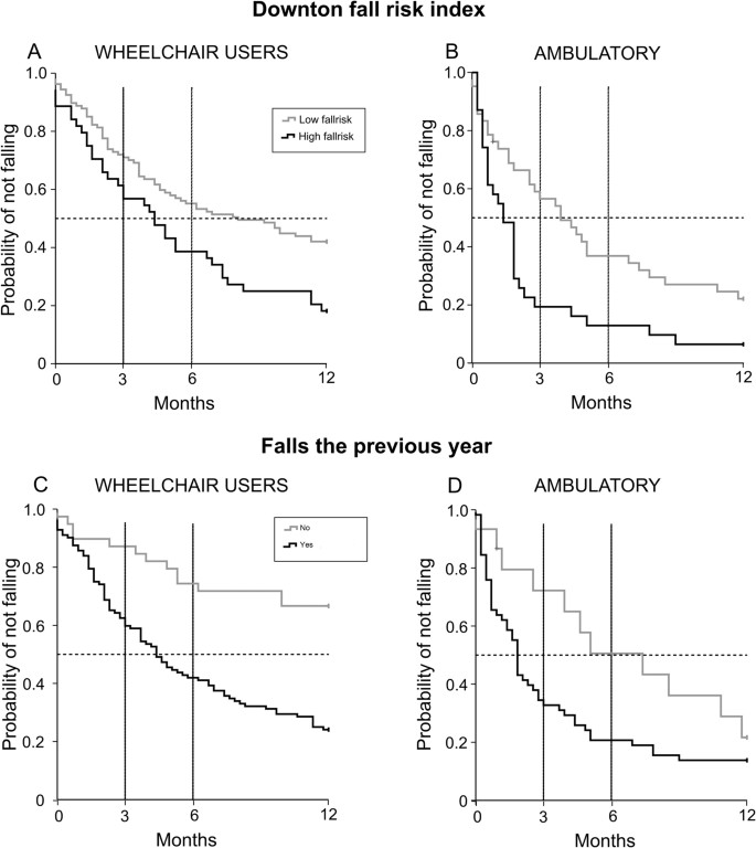 Predictors of falls in persons with spinal cord injury—a prospective