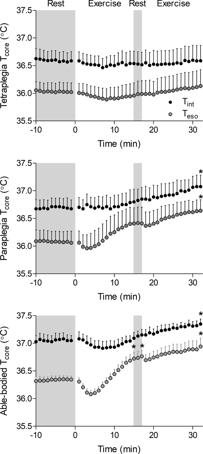 Comparison between esophageal and intestinal temperature responses