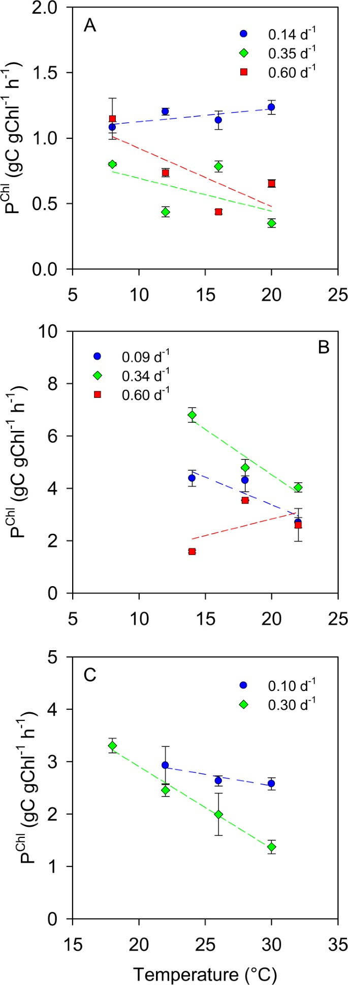 Nutrient limitation suppresses the temperature dependence of