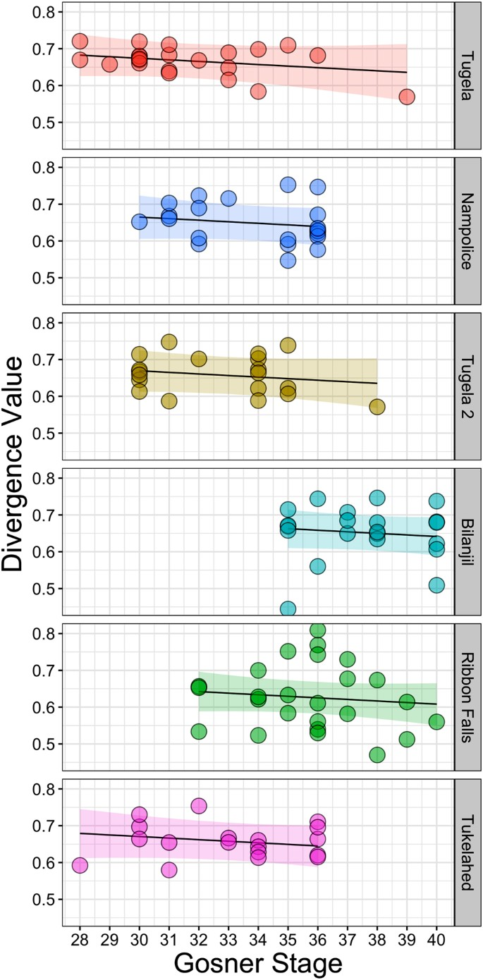 Genetic variability and ontogeny predict microbiome