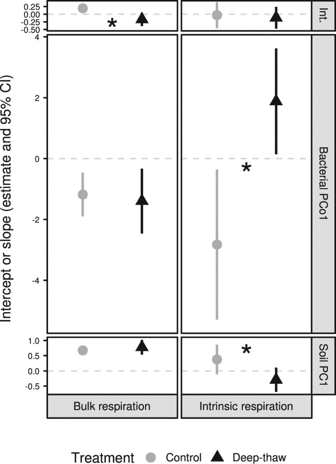 Long-term in situ permafrost thaw effects on bacterial communities