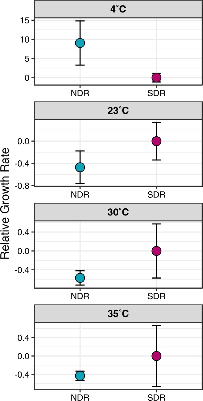 Phylogenetic conservatism of thermal traits explains