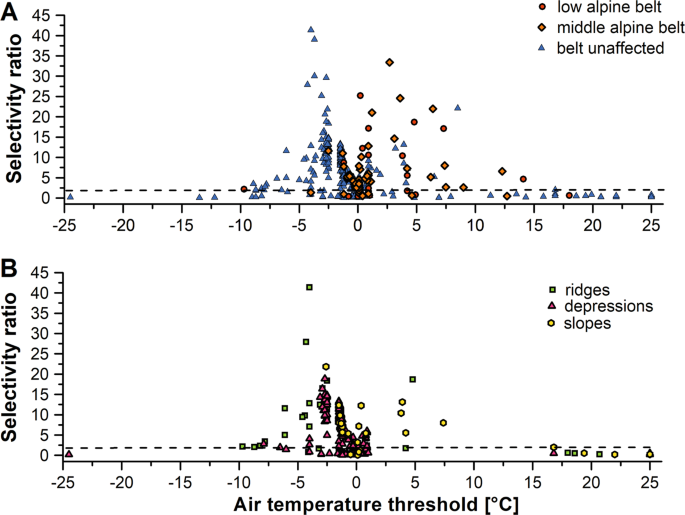 Temperature and soil moisture control microbial community
