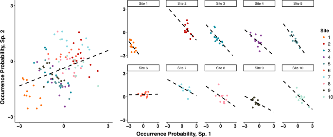 Untangling the dynamics of persistence and colonization in microbial c
