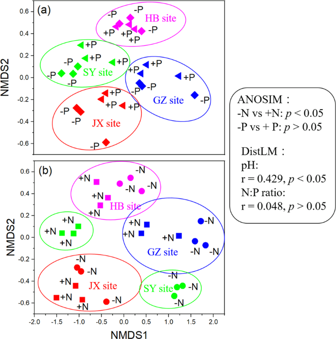 Long-term nutrient inputs shift soil microbial functional profiles of