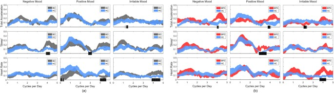 Desynchronization of diurnal rhythms in bipolar disorder and