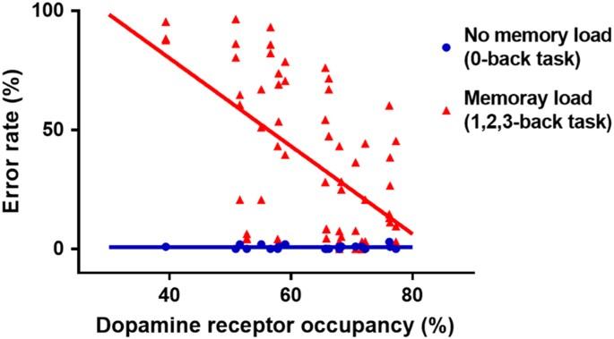 The relationship between dopamine receptor blockade and