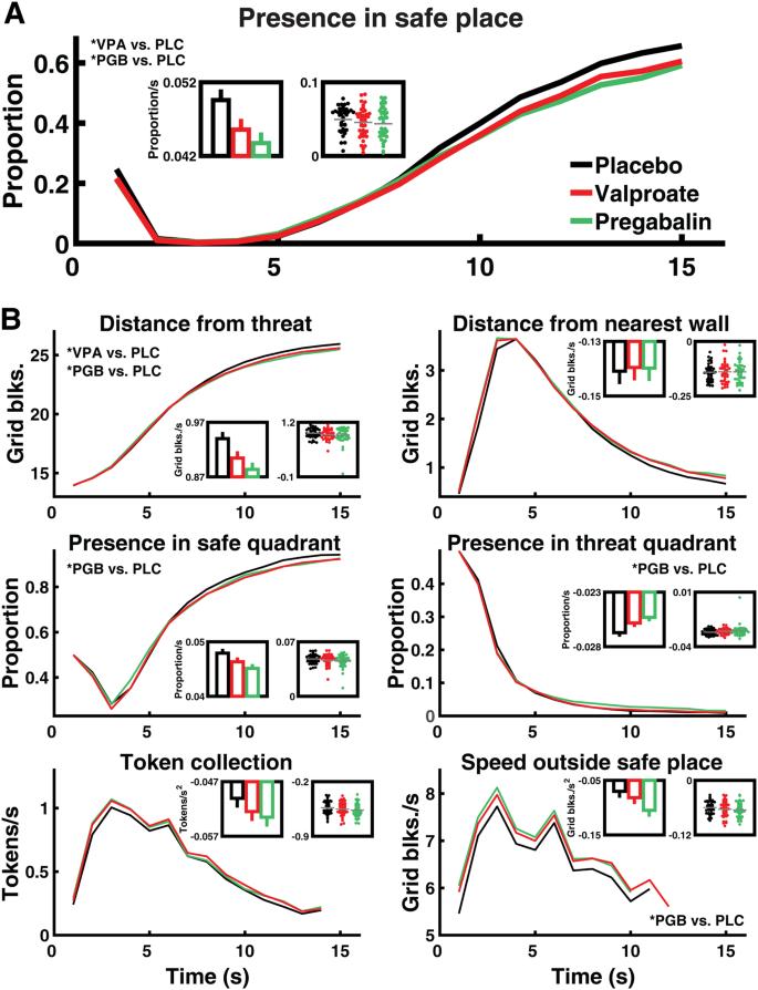Effect of valproate and pregabalin on human anxiety-like