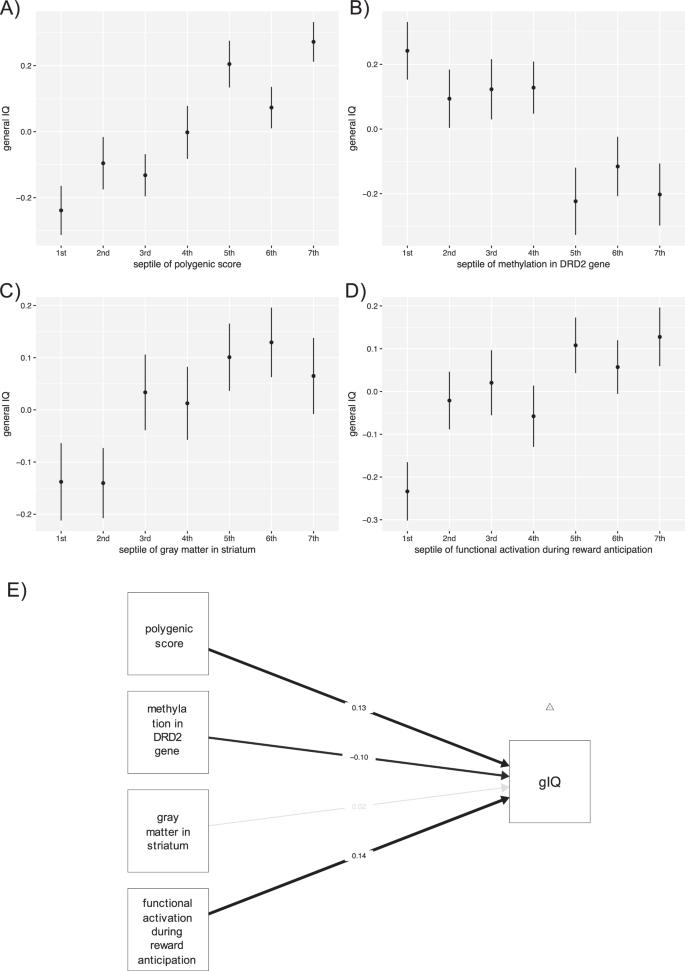 Epigenetic variance in dopamine D2 receptor: a marker of IQ