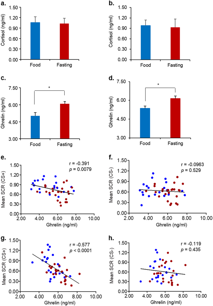 Fasting enhances extinction retention and prevents the