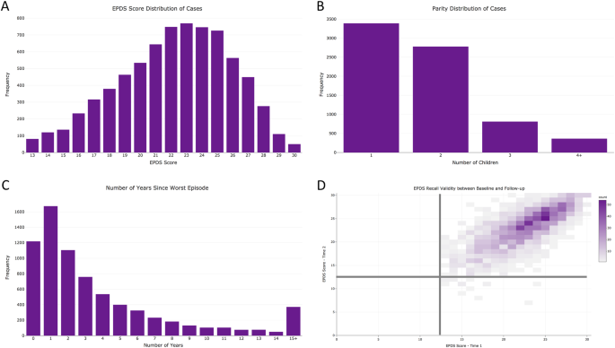 PPD ACT: an app-based genetic study of postpartum depression