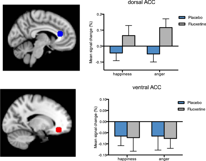 A single dose of fluoxetine reduces neural limbic responses