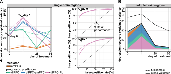 Prefrontal networks dynamically related to recovery from