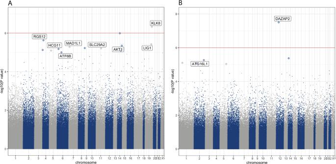 Epigenome-wide association study of depression symptomatology in elder