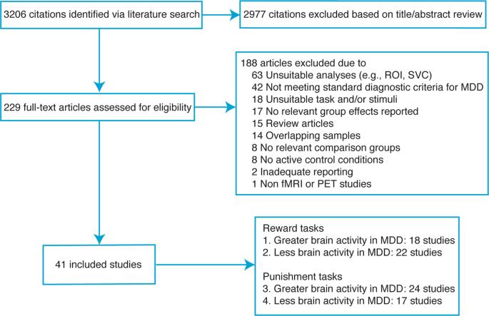 Meta-analysis of reward processing in major depressive disorder reveal