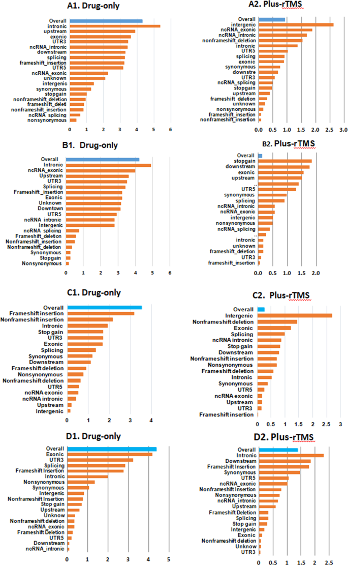Targeted exome sequencing identifies five novel loci at genome-wide si