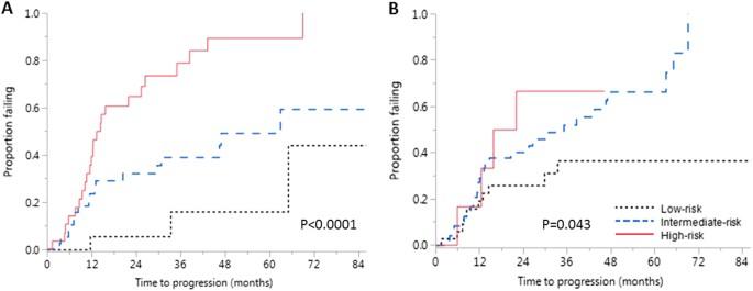 Risk Stratification Of Smoldering Multiple Myeloma