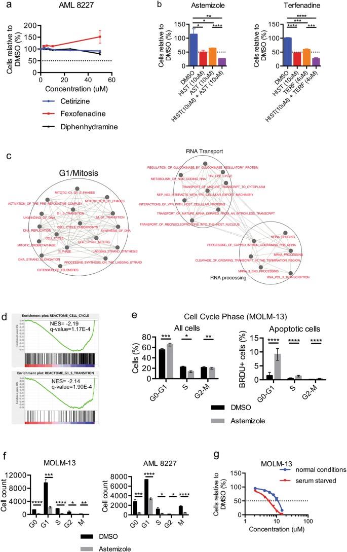 Leukemic stem cell signatures identify novel therapeutics