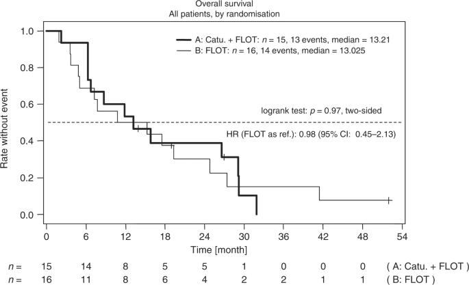 Randomised phase II trial to investigate catumaxomab (anti-EpCAM