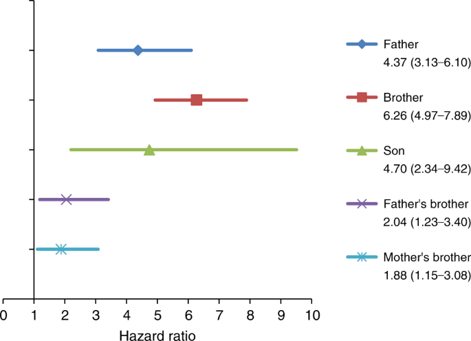 Family History Of Cancer And Risk Of Paediatric And Young Adult S Testicular Cancer A Norwegian Cohort Study British Journal Of Cancer