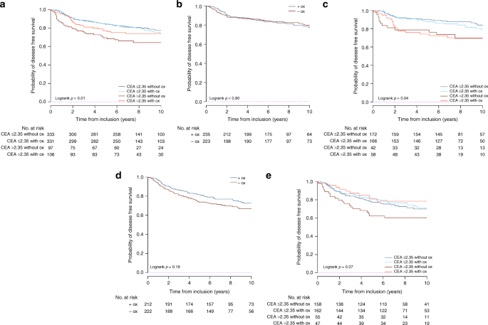 Association Of Post Operative Cea With Survival And Oxaliplatin Benefit In Patients With Stage Ii Colon Cancer A Post Hoc Analysis Of The Mosaic Trial British Journal Of Cancer