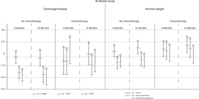 The effectiveness of home versus community-based weight