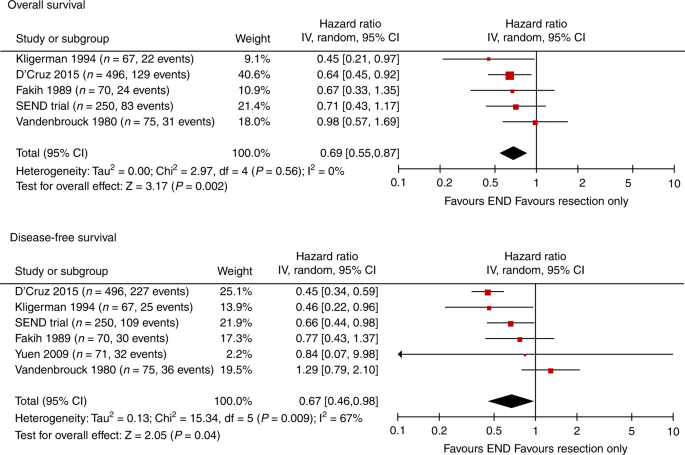 Nationwide Randomised Trial Evaluating Elective Neck Dissection For Early Stage Oral Cancer Send Study With Meta Analysis And Concurrent Real World Cohort British Journal Of Cancer