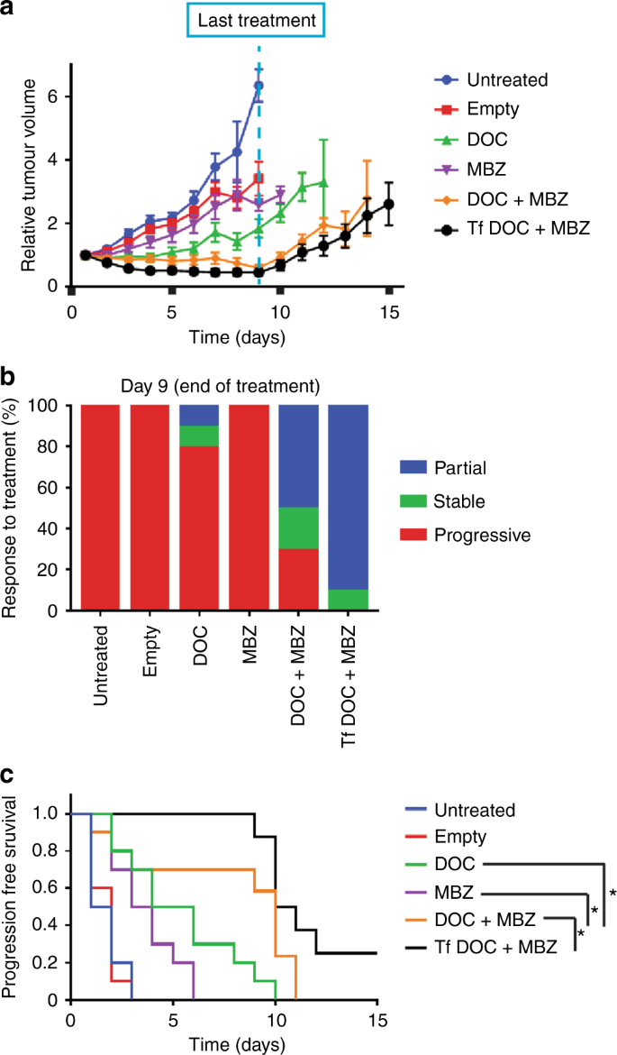 Repurposing Screen Identifies Mebendazole As A Clinical Candidate To Synergise With Docetaxel For Prostate Cancer Treatment British Journal Of Cancer