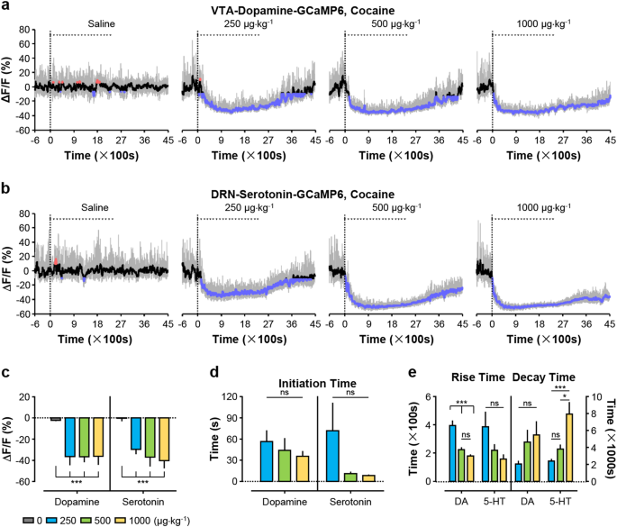 Response dynamics of midbrain dopamine neurons and serotonin