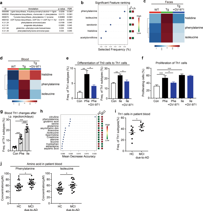 Sodium Oligomannate Therapeutically Remodels Gut Microbiota And