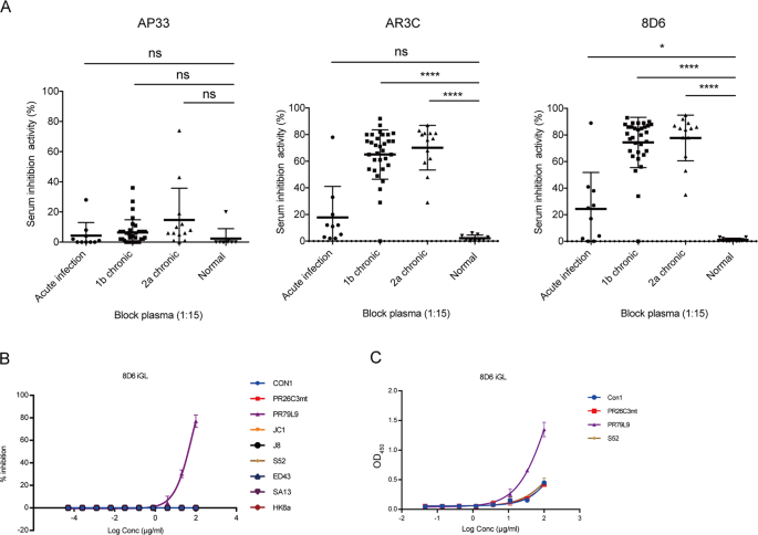 Junctional and somatic hypermutation-induced CX 4 C motif is ...