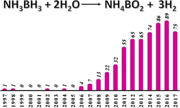 Recent strategies targeting efficient hydrogen production
