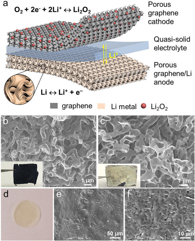 Graphene-based quasi-solid-state lithium–oxygen batteries with high