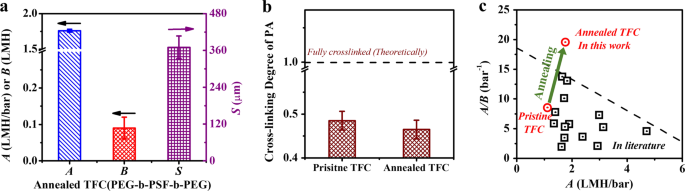 Breaking the permeability–selectivity trade-off in thin-film
