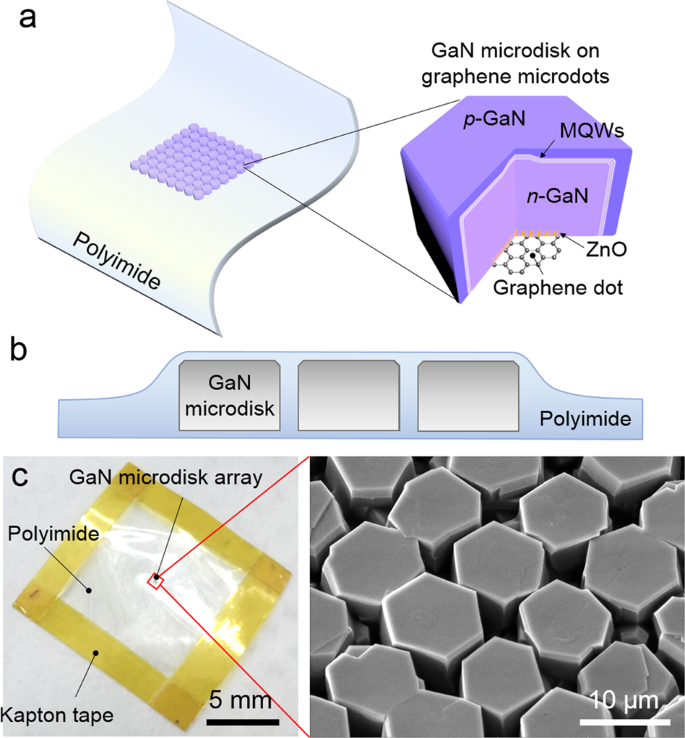 Free-standing and ultrathin inorganic light-emitting diode array