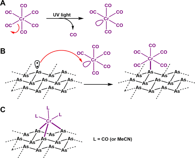 Coordination chemistry of 2D and layered gray arsenic: photochemical f