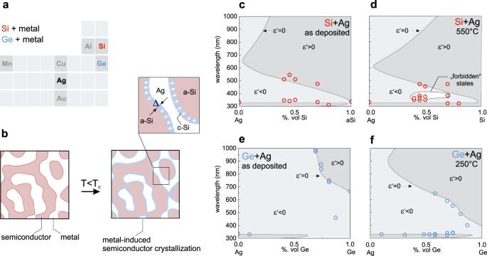 Disordered zero-index metamaterials based on metal-induced crystalliza
